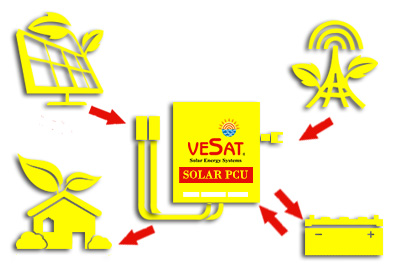 offgrid solar power systems in coimbatore