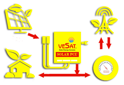 ongrid solar power systems in coimbatore