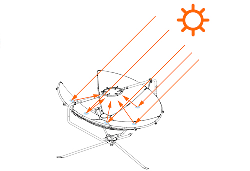 parabolic solar cooker manufacturers india